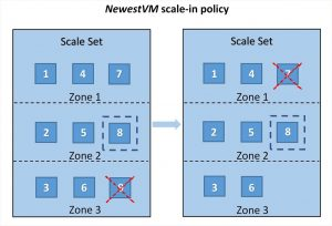 Azure Virtual Machine Scale Sets now provide simpler management during scale-in