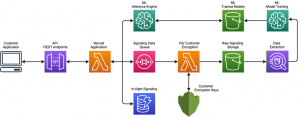 Building a Data Processing and Training Pipeline with Amazon SageMaker