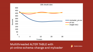 Multithreaded ALTER TABLE with pt-online-schema-change and myloader