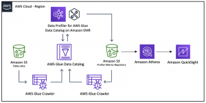 Build an automatic data profiling and reporting solution with Amazon EMR, AWS Glue, and Amazon QuickSight