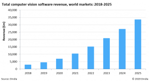 Deep learning drives computer vision market with global revenues set to grow to $33.5 billion by 2025