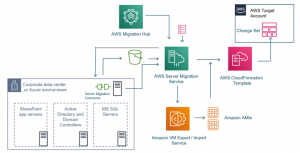 Migrating a SharePoint application using the AWS Server Migration Service