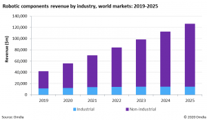 Demand for enterprise robots drives momentum in the robotic components market as automation and artificial intelligence propel revenue to $126.3 billion by 2025