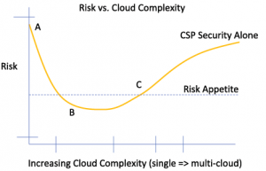 Augmenting Native Cloud Service Provider Security