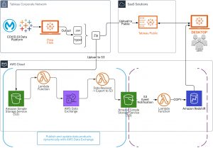 Analyzing COVID-19 Data with AWS Data Exchange, Amazon Redshift, and Tableau