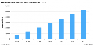 Global AI edge chipset revenue to reach $51.9bn by 2025, driven by the increasing need for AI inference at the edge