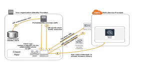 Setting up trust between ADFS and AWS and using Active Directory credentials to connect to Amazon Athena with ODBC driver