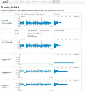 Monitor Spark streaming applications on Amazon EMR
