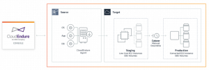 Field Notes: Choosing a Rehost Migration Tool – CloudEndure or AWS SMS