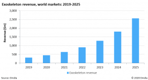 The increased need for advanced robotic technologies will accelerate the global exoskeleton market, with revenues reaching $2.6 billion by 2025