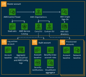 What is AWS Control Tower?