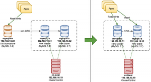 Online Migration from MySQL 5.6 Non-GTID to MySQL 5.7 with GTID