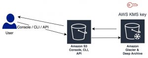 Securing Amazon S3 Glacier with a customer-managed encryption key
