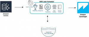 Enforce column-level authorization with Amazon QuickSight and AWS Lake Formation