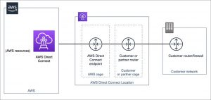 How APN Partners Can Engage with the AWS Direct Connect Partner Model