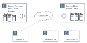Leveraging AWS Global Backbone for Data Center Migration and Global Expansion