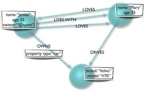 The Secret Sauce of Neo4j: Modeling and Querying Graphs