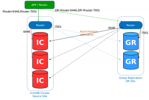 MySQL InnoDB Cluster Disaster Recovery contingency via a Group Replication Replica