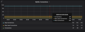 Preventing MySQL Error 1040: Too Many Connections