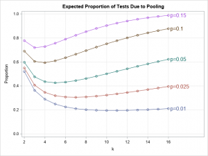 Pool testing: The math behind combining medical tests