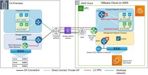 Options for Extending Layer 2 On-Premises Networks to VMware Cloud on AWS