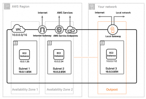 What's New in the Well-Architected Performance Efficiency Pillar?