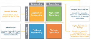 What's New in the Well-Architected Operational Excellence Pillar?