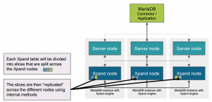 MariaDB Adds Xpand for Distributed SQL