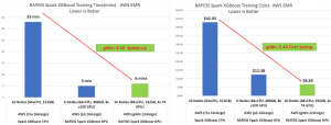 Improving RAPIDS XGBoost performance and reducing costs with Amazon EMR running Amazon EC2 G4 instances