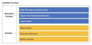 Building deep learning inference with AWS Lambda and Amazon EFS