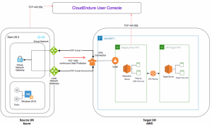 Field Notes: Building a Disaster Recovery site on AWS for your Azure Workload