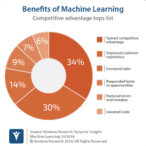 Ventana Research Cites Data Infrastructure as Key to AI Success