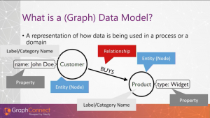 Neo4j Bloom Tips and Tricks for Domain Knowledge Experts