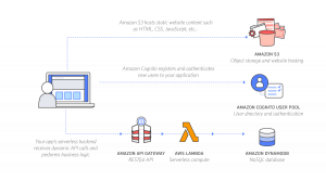 Building well-architected serverless applications: Controlling serverless API access – part 1