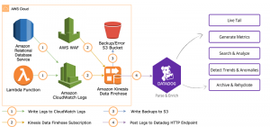 Analyze logs with Datadog using Amazon Kinesis Data Firehose HTTP endpoint delivery