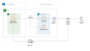 Deploying your first 5G enabled application with AWS Wavelength