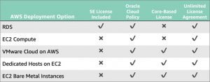 Understanding Your Options for Deploying and Licensing Oracle on AWS