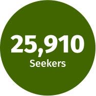 25,910 Seekers