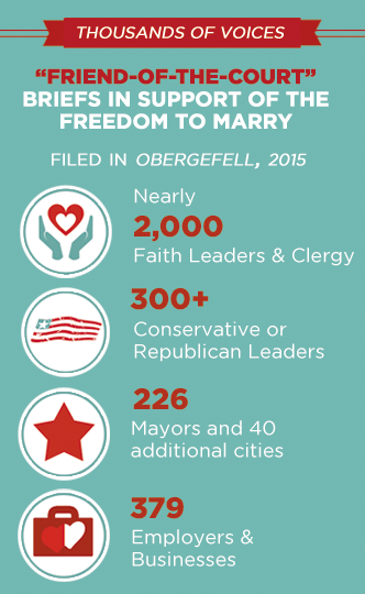Thousands of supporters of the freedom to marry weighed in with the Supreme Court through signing an