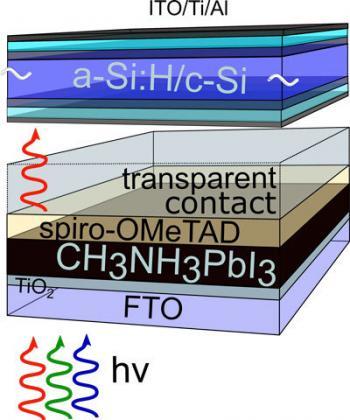 Hybrid silicon/perovskite tandem solar cells to potentially reach 30% efficiency