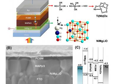 Thin film allows for scaling up perovskite cells as well as raising its efficiency