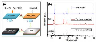 Scientists design a method to develop high-quality perovskite materials capable of utilizing longer-wavelength light
