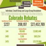 2012 Obamacare Colorado Health Insurance Rebates