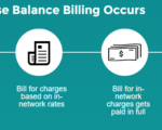 We should eliminate balance billing at in-network hospitals