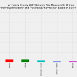 Archuleta County Colorado Individual Market Network Size Rating Based on SERFF Data