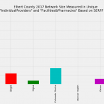 Elbert County Colorado Individual Market Network Size Rating Based on SERFF Data