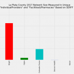 La Plata County Colorado Individual Market Network Size Rating Based on SERFF Data