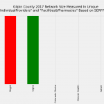 Gilpin County Colorado Individual Market Network Size Rating Based on SERFF Data