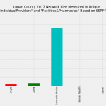 Logan County Colorado Individual Market Network Size Rating Based on SERFF Data