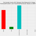 Rio Grande County Colorado Individual Market Network Size Rating Based on SERFF Data